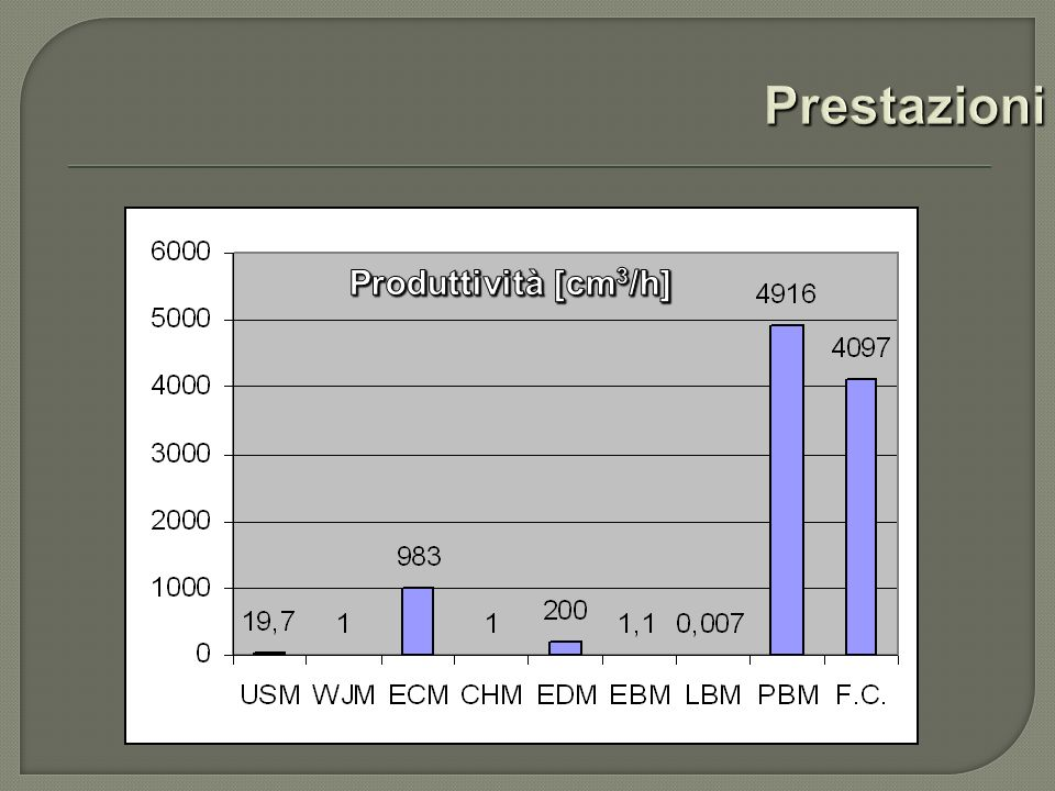Prestazioni Produttività [cm3/h]